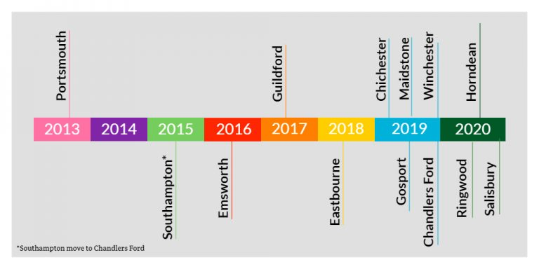 JEC Timeline Oct 2020